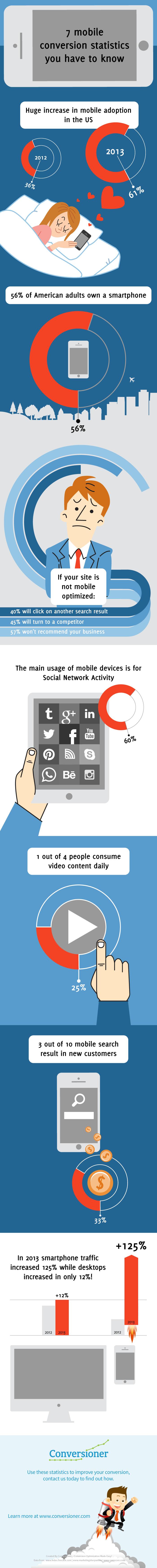 mobile statistics infographic