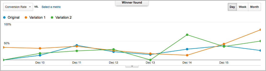 analytics experiment results