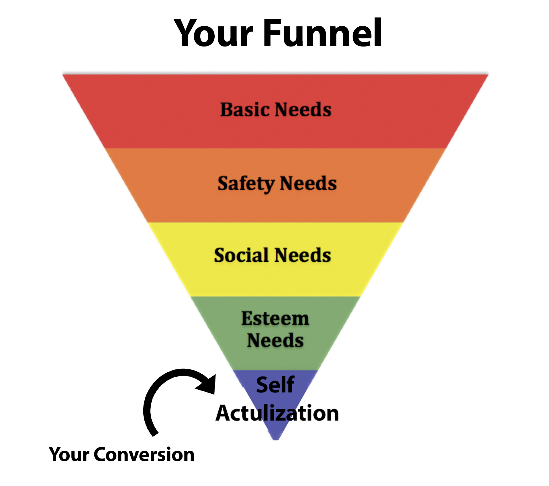 Your Funnel