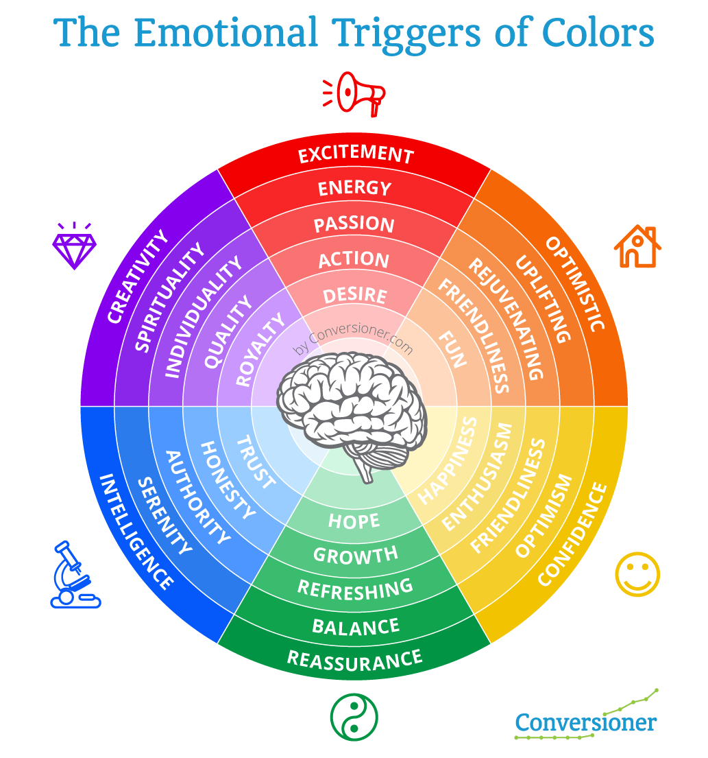 How to evoke emotion on your landing pages without going How does the colour wheel work