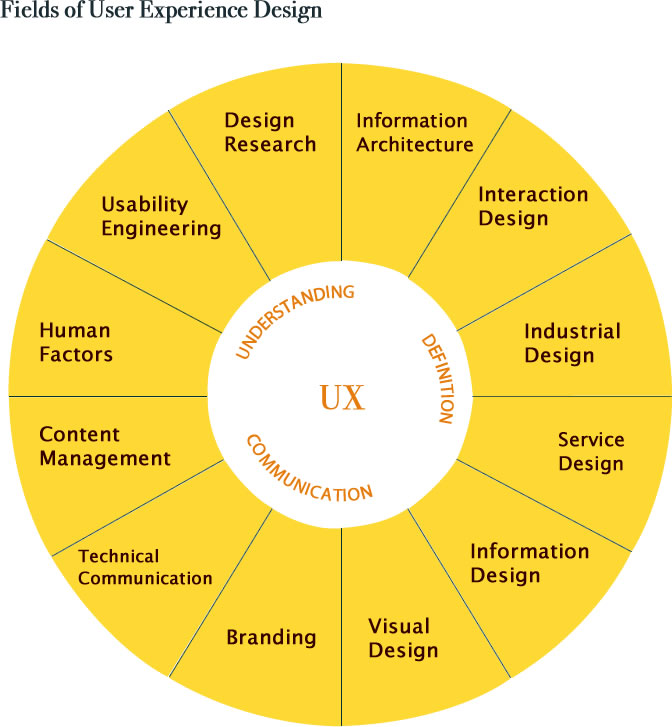 Fields of UX design
