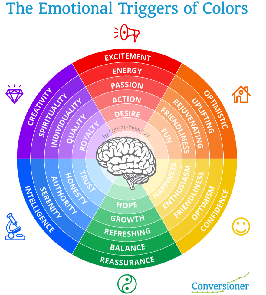 How to Increase Conversions Using Color Psychology