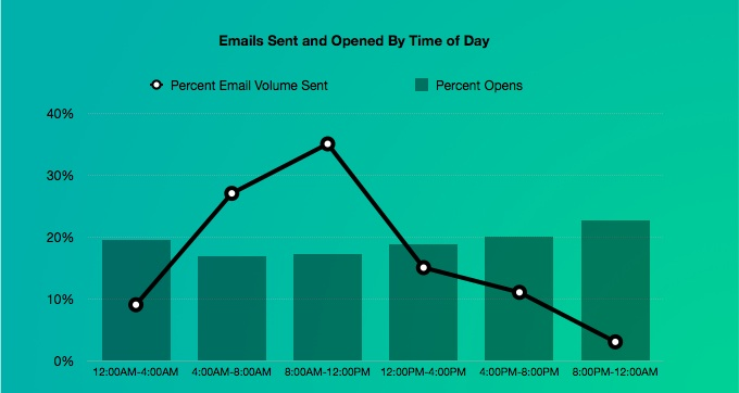 Email Delivery - Time of Day