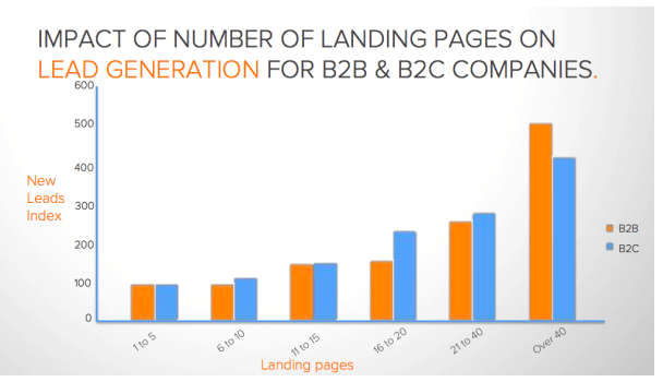 Landing Page Amount:Lead Gen Graph