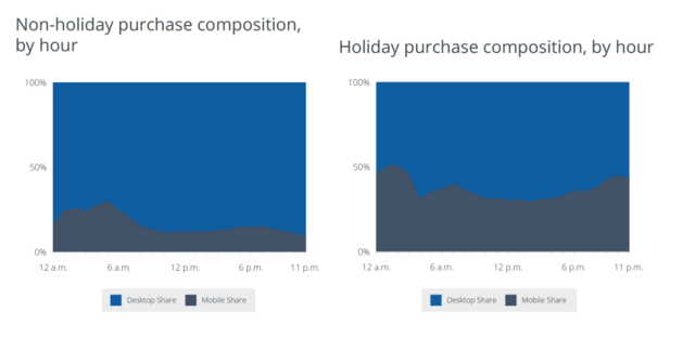 Non Holiday Purchase Composition by Hour