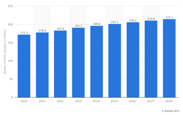 Number of Digital Shoppers in US 2010-2018