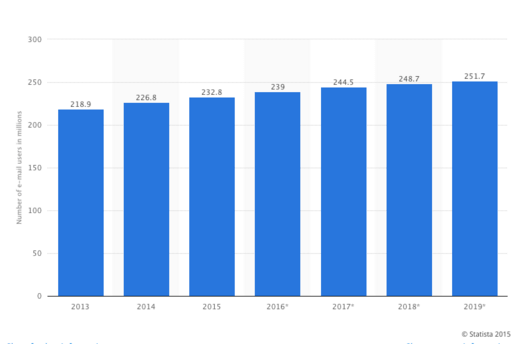 Number of e-mail users in the United States from 2013 to 2019 (in millions)