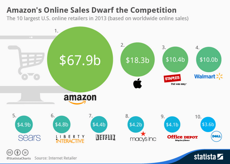 Ecommerce Comparisons to Amazon Sales
