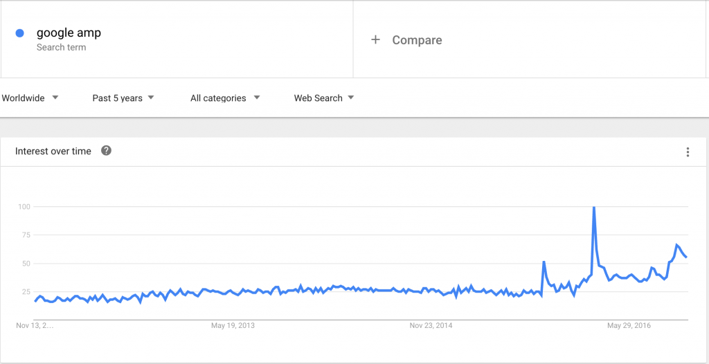 amp trends